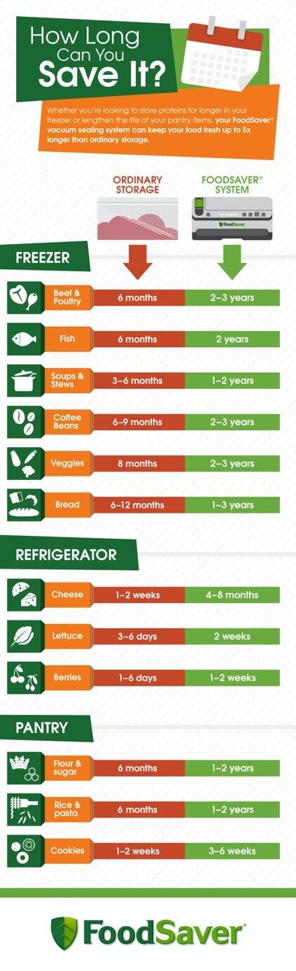 Vacuum Sealed Food - Shelf Life chart